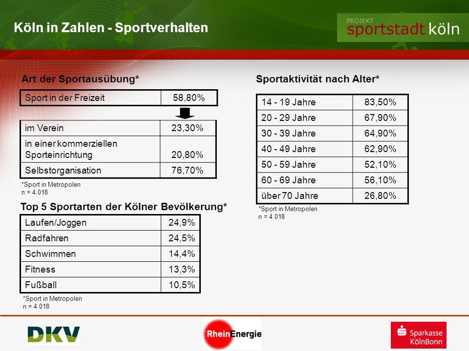 Top 5 Sportarten der Kölner Bevölkerung*