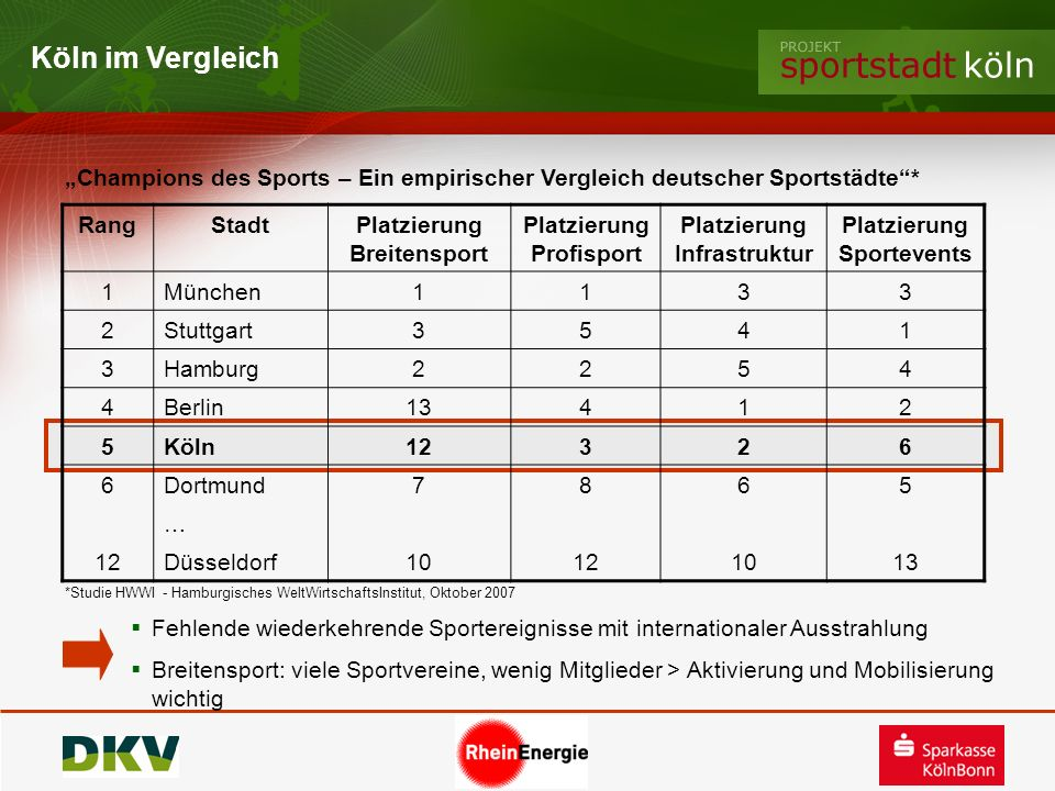"""Köln im Vergleich""""Champions des Sports – Ein empirischer Vergleich deutscher Sportstädte * Rang. Stadt."""