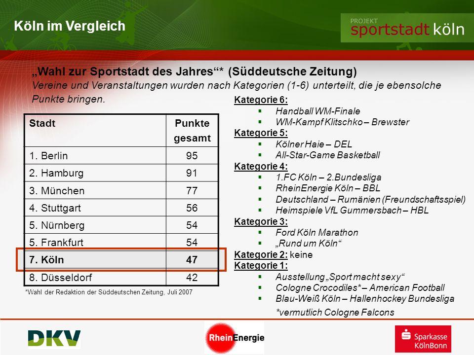 """Köln im Vergleich""""Wahl zur Sportstadt des Jahres * (Süddeutsche Zeitung)"""