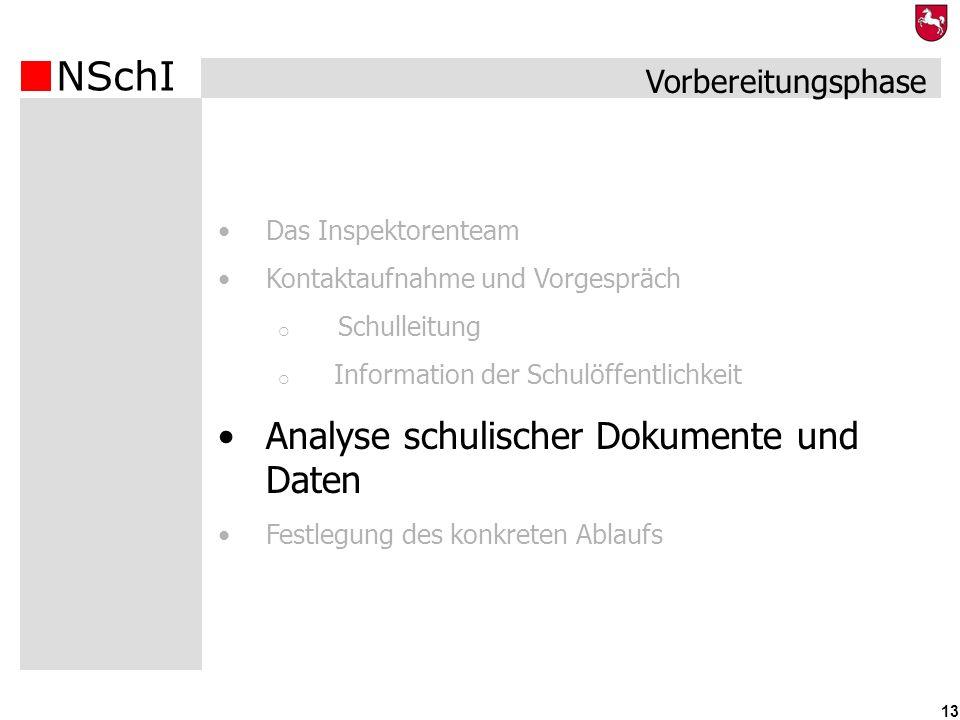 Analyse schulischer Dokumente und Daten