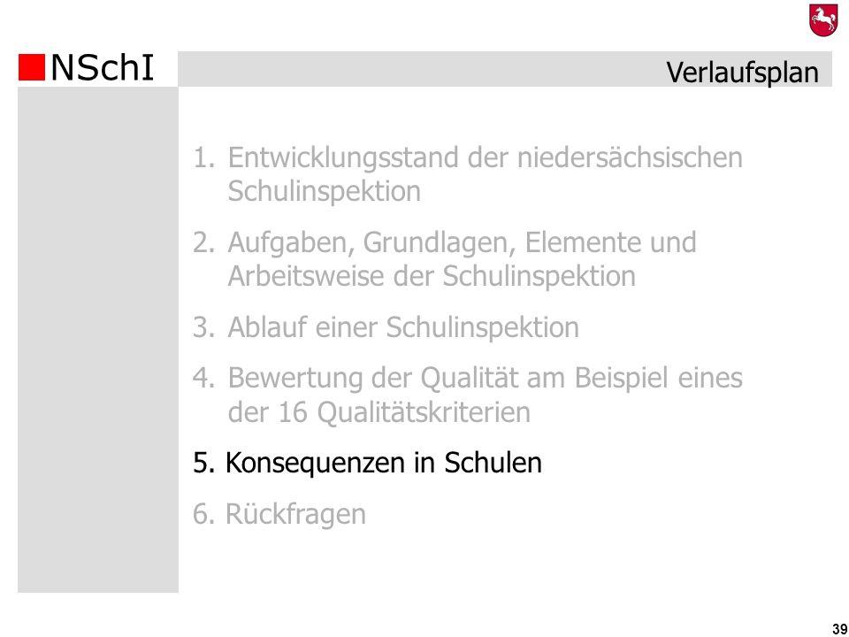 Verlaufsplan Entwicklungsstand der niedersächsischen Schulinspektion. Aufgaben, Grundlagen, Elemente und Arbeitsweise der Schulinspektion.