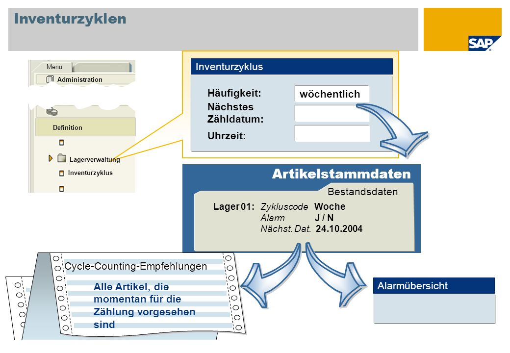 Inventurzyklen Artikelstammdaten Inventurzyklus Häufigkeit: