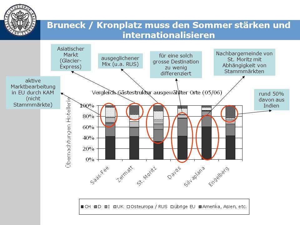 Bruneck / Kronplatz muss den Sommer stärken und internationalisieren