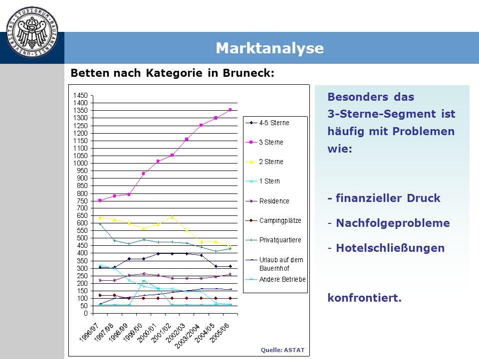 Marktanalyse Betten nach Kategorie in Bruneck: