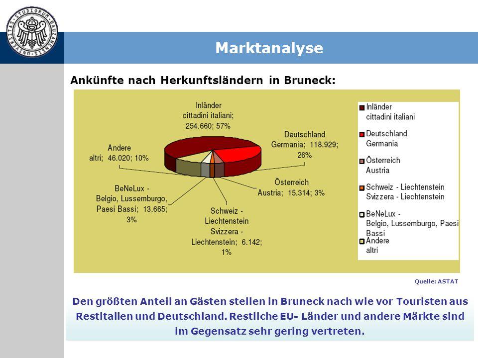 Marktanalyse Ankünfte nach Herkunftsländern in Bruneck: