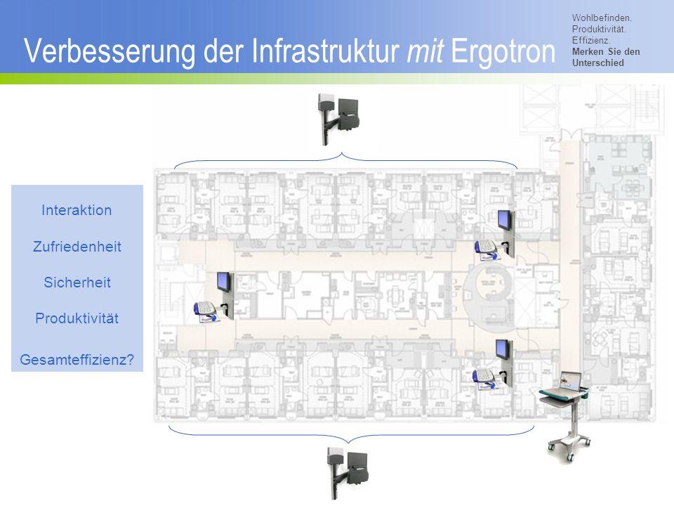Verbesserung der Infrastruktur mit Ergotron