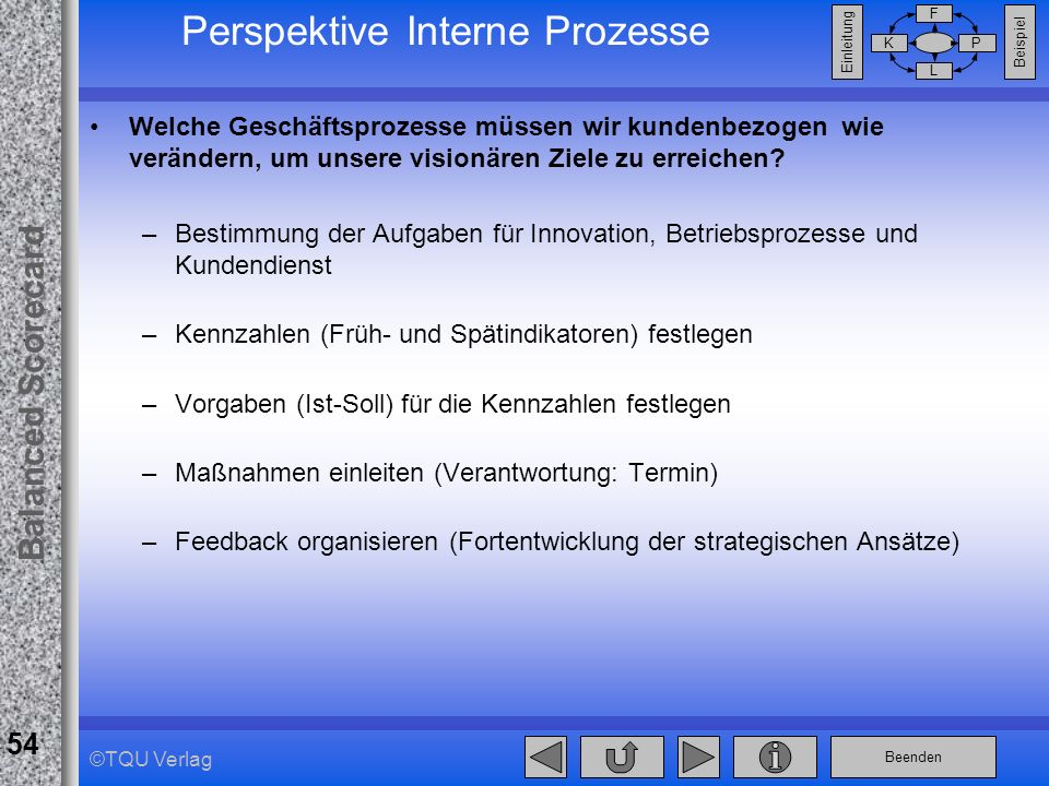 Perspektive Interne Prozesse