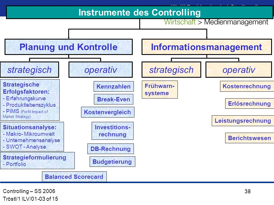 Instrumente des Controlling Informationsmanagement