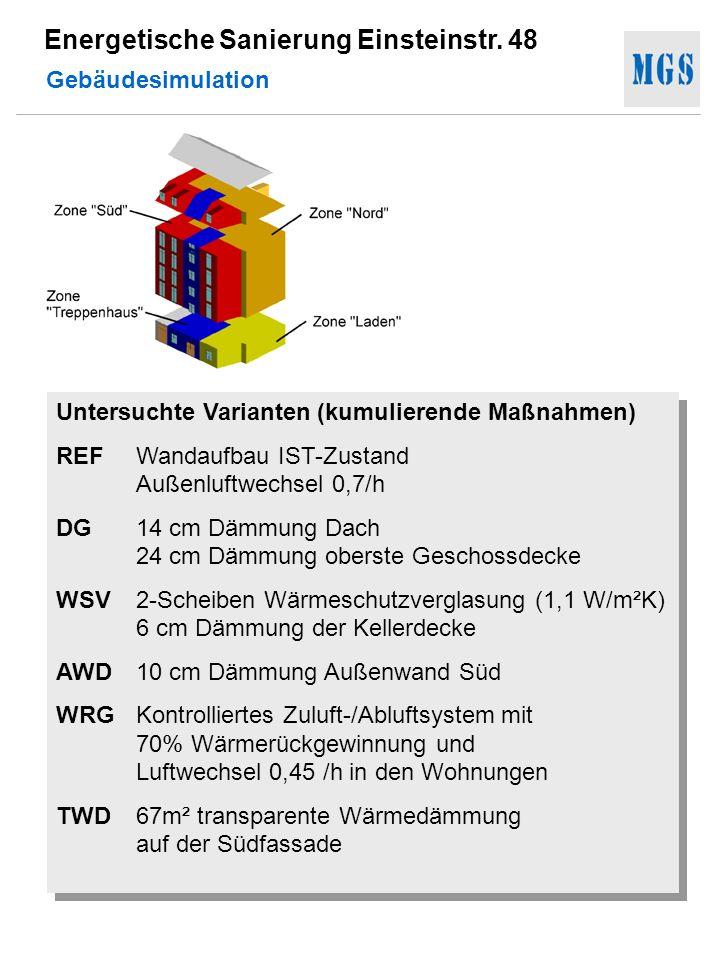 Gebäudesimulation Untersuchte Varianten (kumulierende Maßnahmen) REF Wandaufbau IST-Zustand Außenluftwechsel 0,7/h.