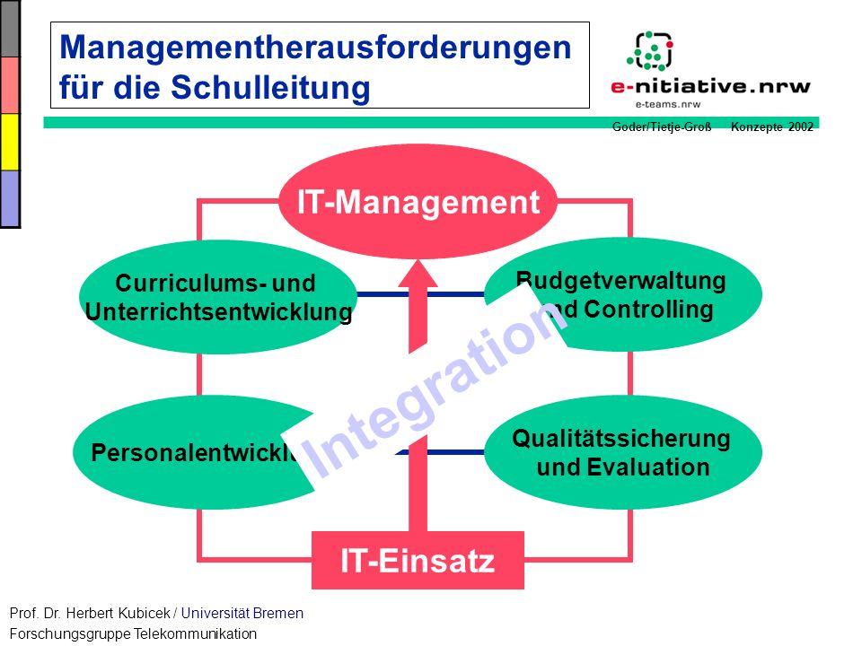 Managementherausforderungen für die Schulleitung