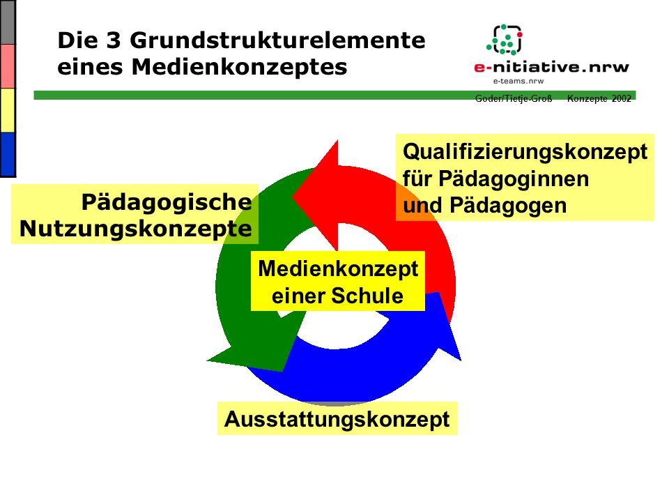 Medienkonzept einer Schule