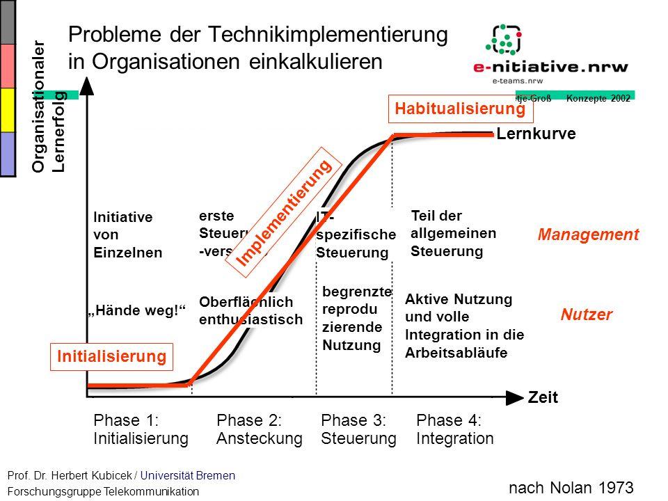Probleme der Technikimplementierung in Organisationen einkalkulieren