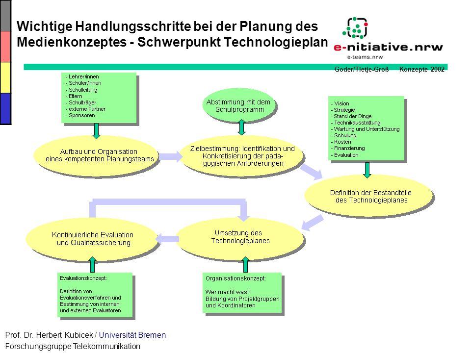 Wichtige Handlungsschritte bei der Planung des Medienkonzeptes - Schwerpunkt Technologieplan