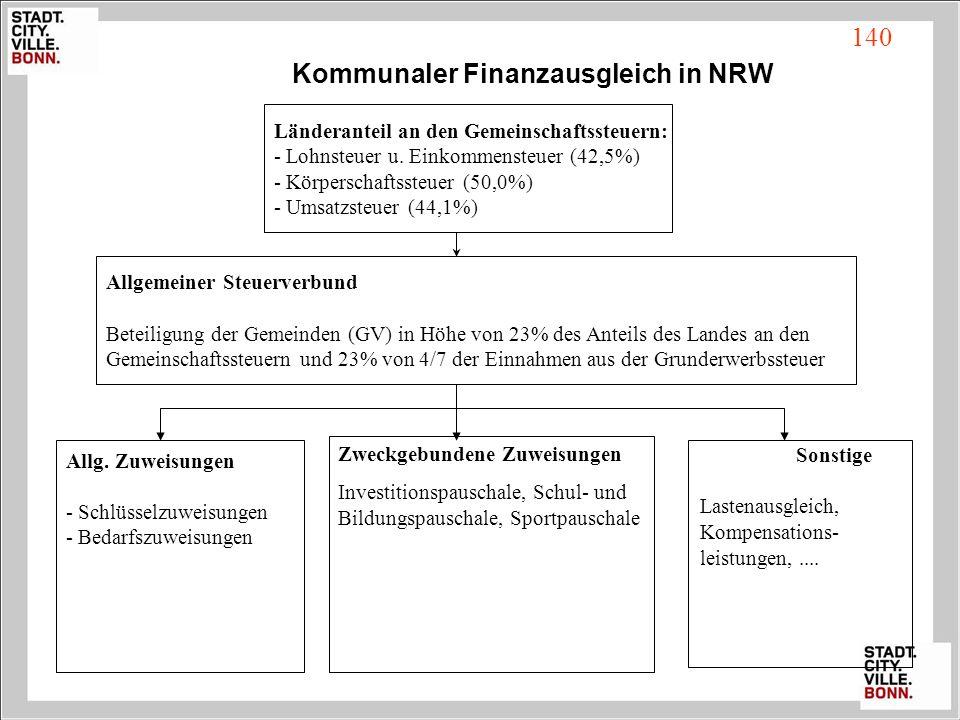 Kommunaler Finanzausgleich in NRW