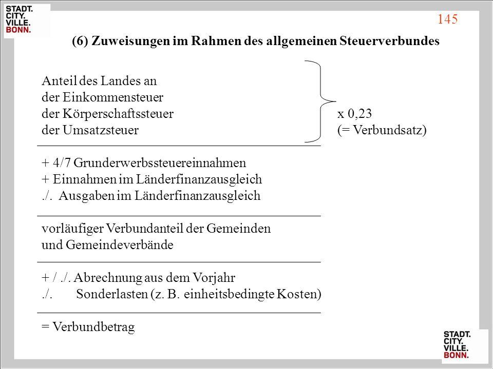 145 (6) Zuweisungen im Rahmen des allgemeinen Steuerverbundes. Anteil des Landes an. der Einkommensteuer.