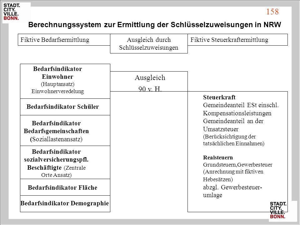 158 Berechnungssystem zur Ermittlung der Schlüsselzuweisungen in NRW