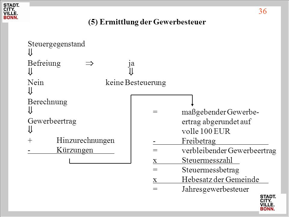 36 (5) Ermittlung der Gewerbesteuer. Steuergegenstand.  Befreiung  ja.   Nein keine Besteuerung.