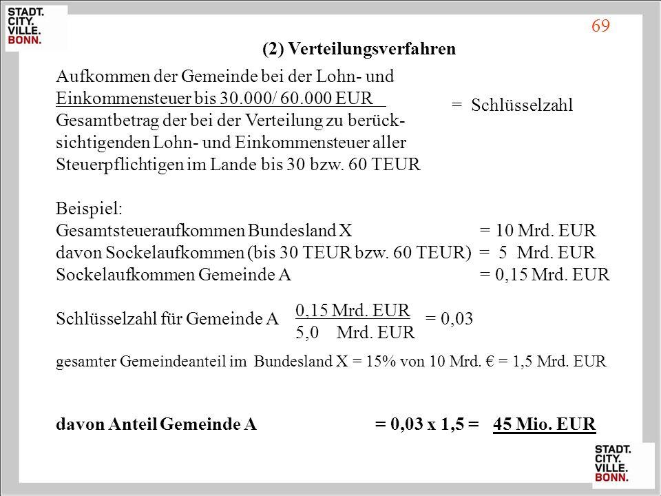(2) Verteilungsverfahren