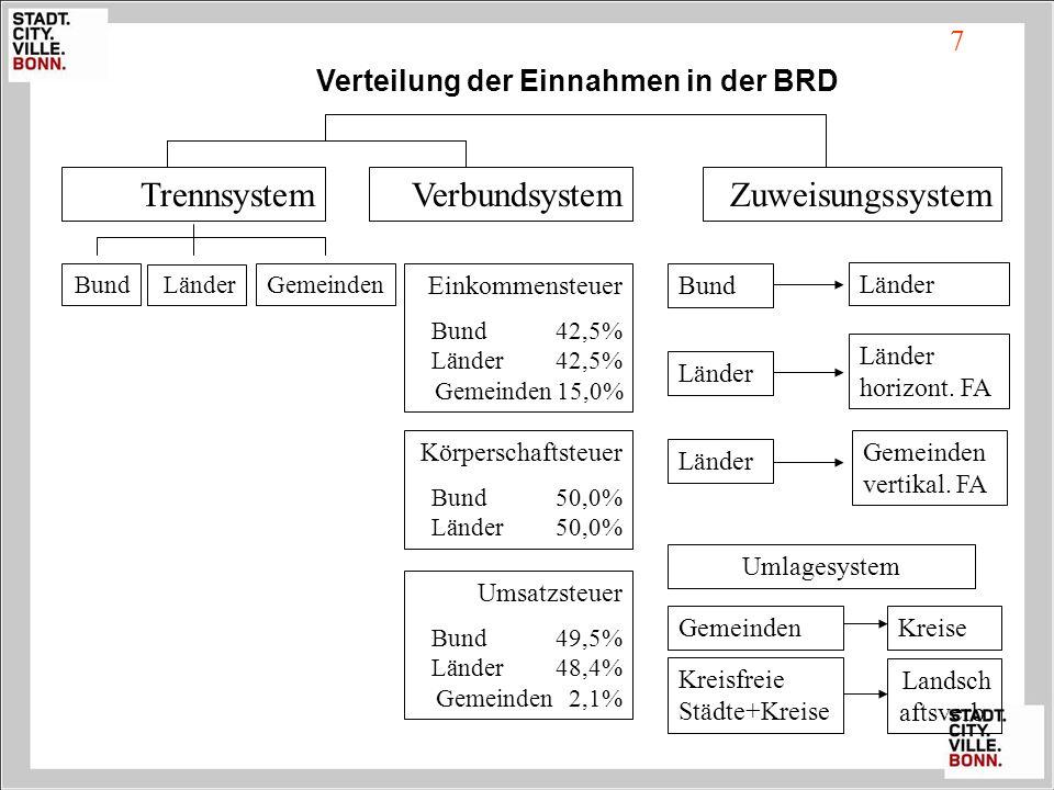 Verteilung der Einnahmen in der BRD