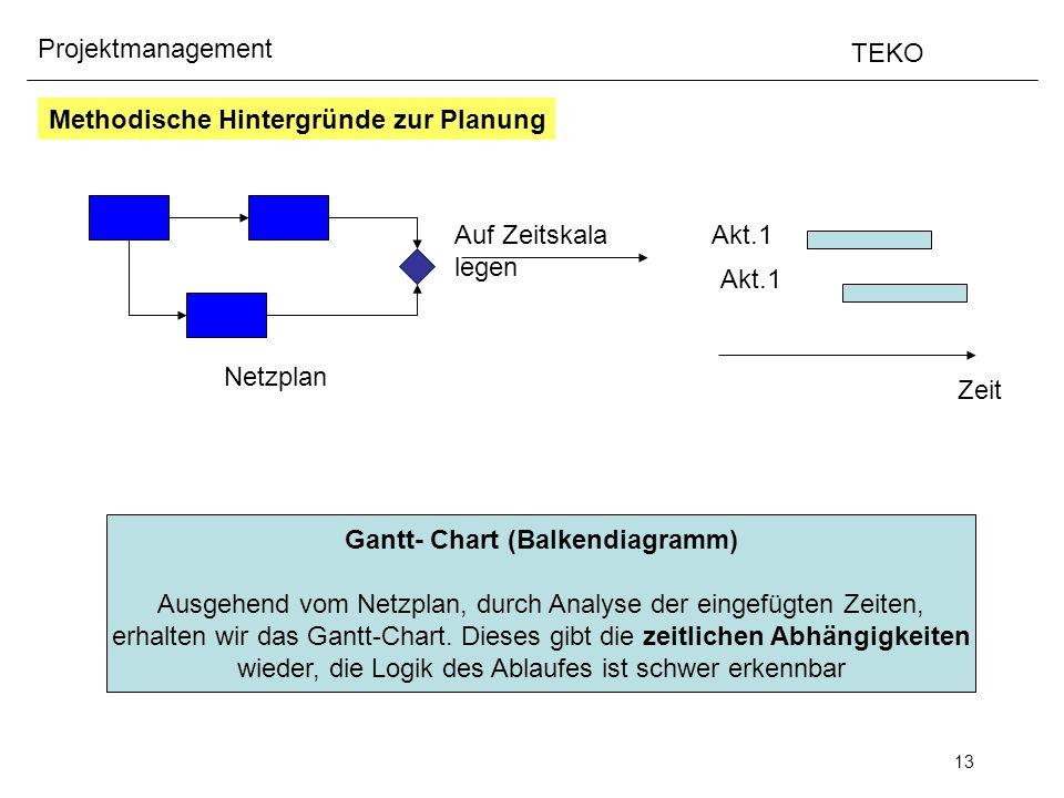 Gantt- Chart (Balkendiagramm)