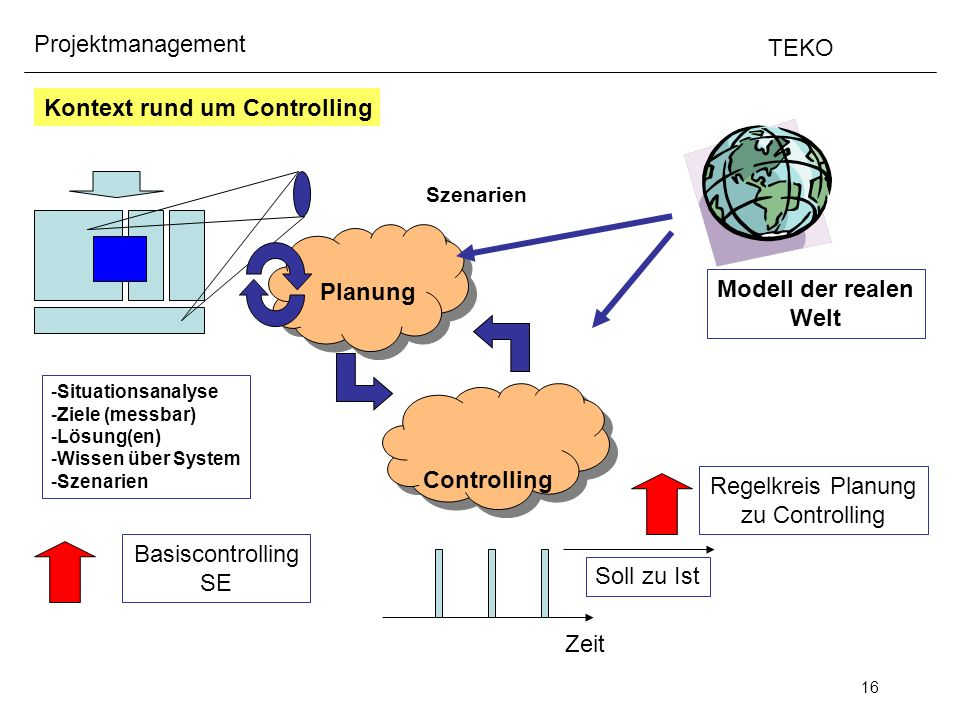 Planung Modell der realen Welt Controlling