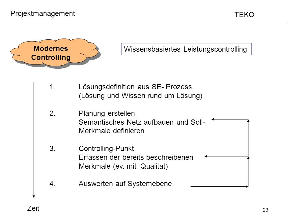 Modernes Controlling. Wissensbasiertes Leistungscontrolling. 1. Lösungsdefinition aus SE- Prozess.