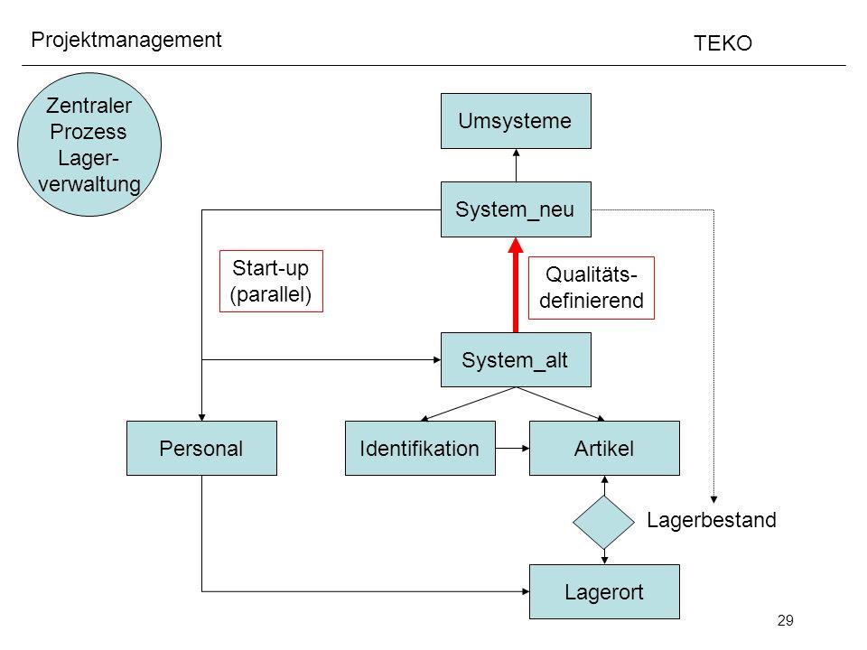 Zentraler Prozess. Lager- verwaltung. Umsysteme. System_neu. Start-up. (parallel) Qualitäts-