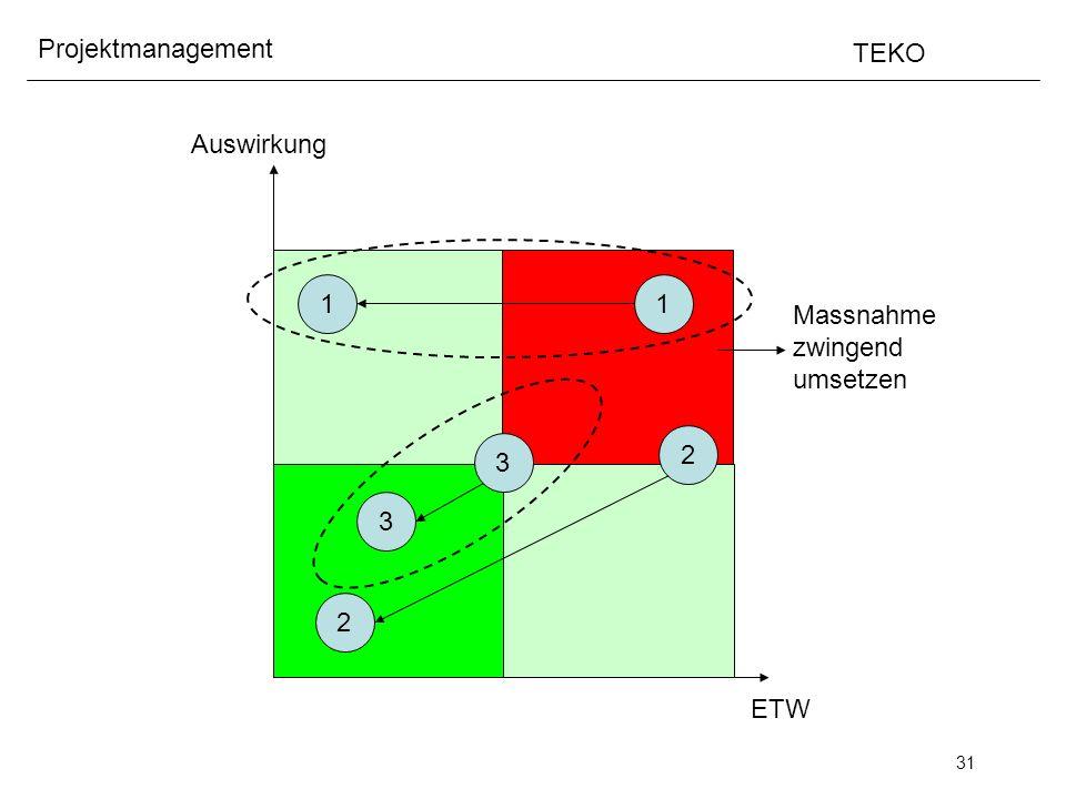 Auswirkung 1 1 Massnahme zwingend umsetzen 2 3 3 2 ETW