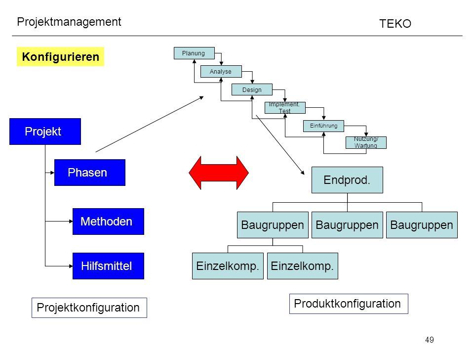 Produktkonfiguration Projektkonfiguration