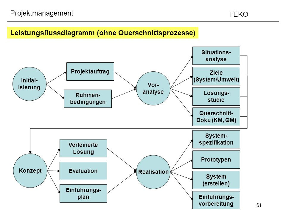 Leistungsflussdiagramm (ohne Querschnittsprozesse)