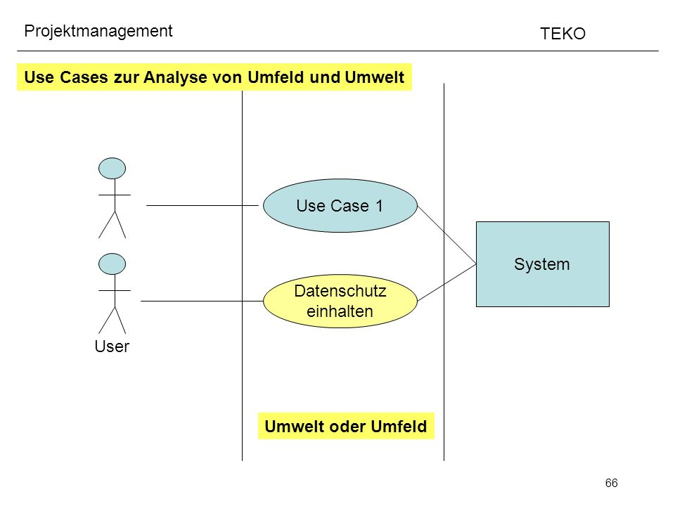 Use Cases zur Analyse von Umfeld und Umwelt
