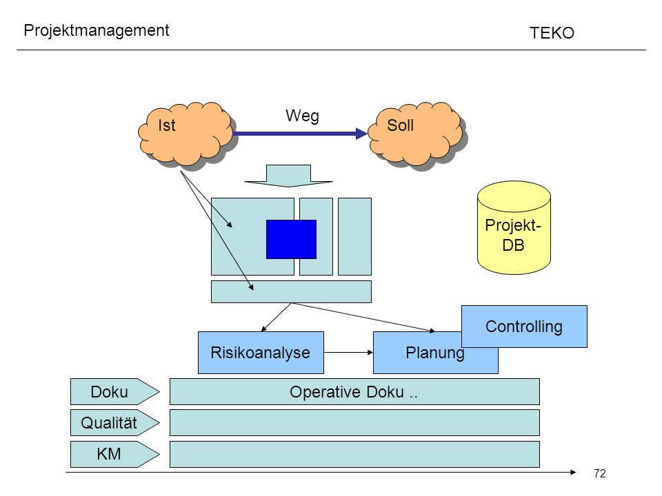 Ist Weg Soll Projekt- DB Controlling Risikoanalyse Planung Doku Operative Doku .. Qualität KM