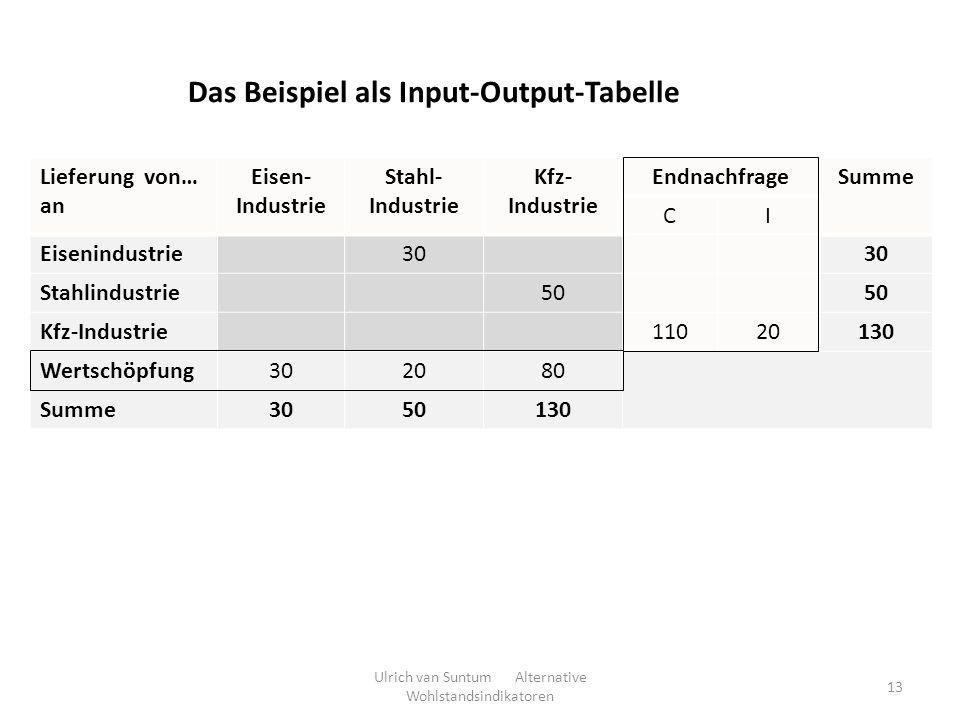 Das Beispiel als Input-Output-Tabelle