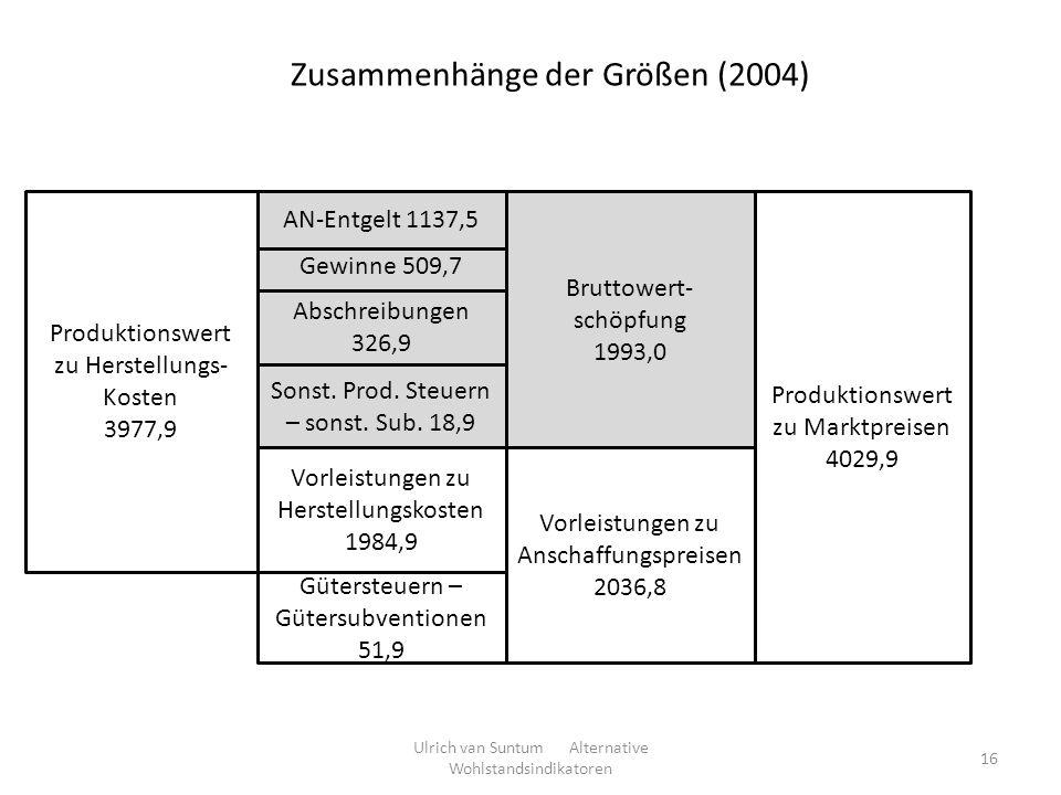 Zusammenhänge der Größen (2004)
