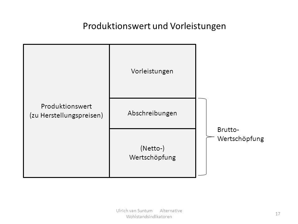Produktionswert und Vorleistungen