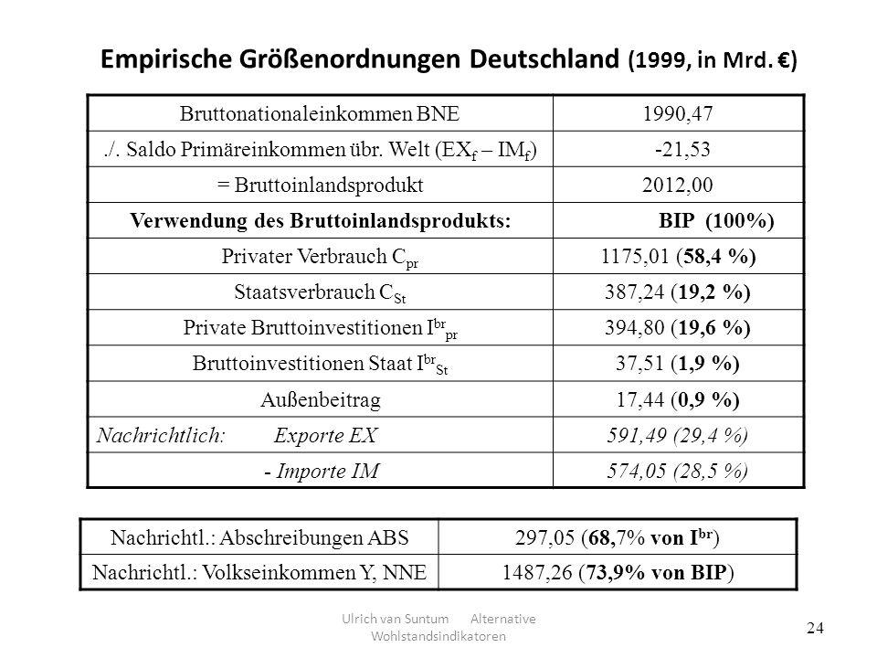Empirische Größenordnungen Deutschland (1999, in Mrd. €)