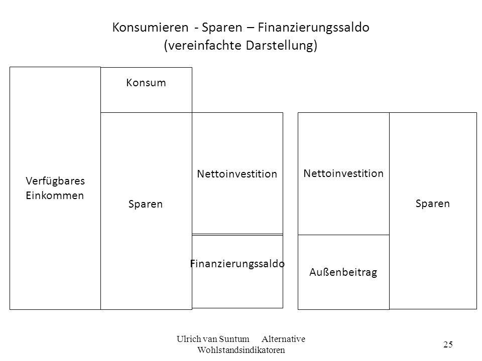 Konsumieren - Sparen – Finanzierungssaldo (vereinfachte Darstellung)