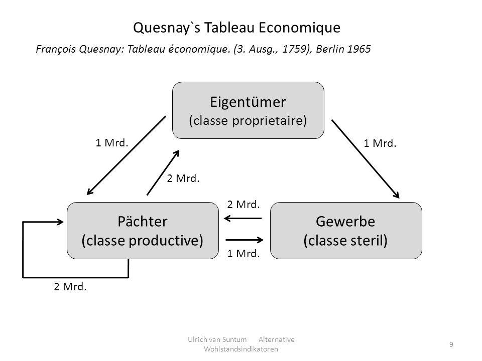 Quesnay`s Tableau Economique
