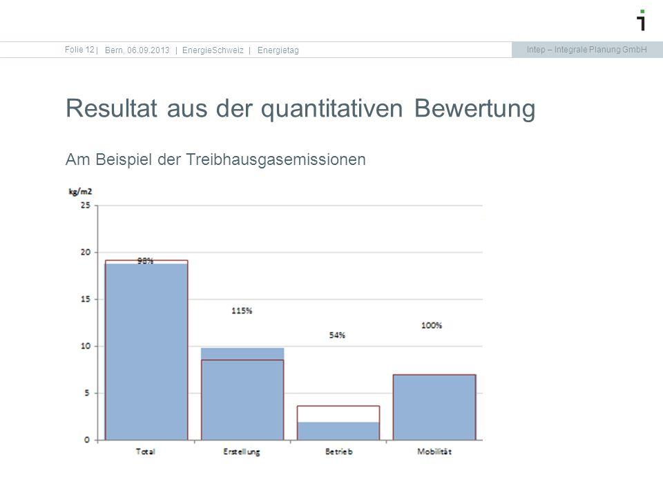 Resultat aus der quantitativen Bewertung