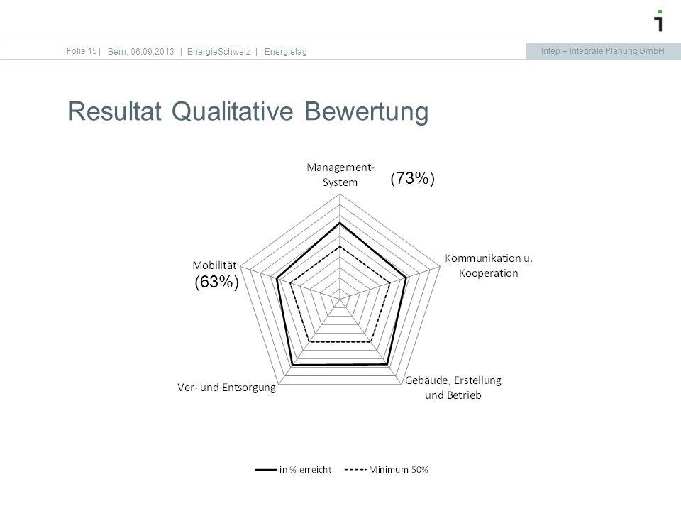 Resultat Qualitative Bewertung