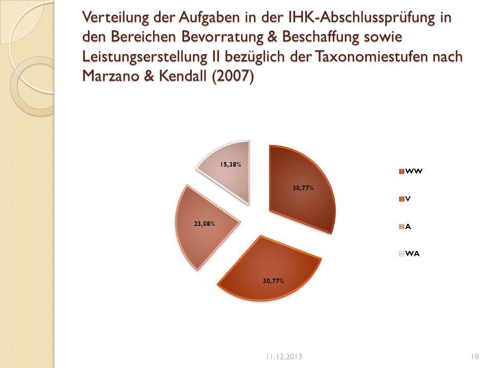 Verteilung der Aufgaben in der IHK-Abschlussprüfung in den Bereichen Bevorratung & Beschaffung sowie Leistungserstellung II bezüglich der Taxonomiestufen nach Marzano & Kendall (2007)