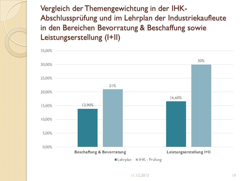Vergleich der Themengewichtung in der IHK-Abschlussprüfung und im Lehrplan der Industriekaufleute in den Bereichen Bevorratung & Beschaffung sowie Leistungserstellung (I+II)