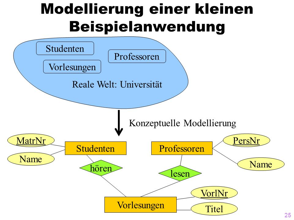 Modellierung einer kleinen Beispielanwendung