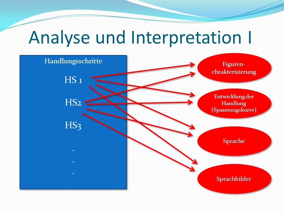 Analyse und Interpretation I