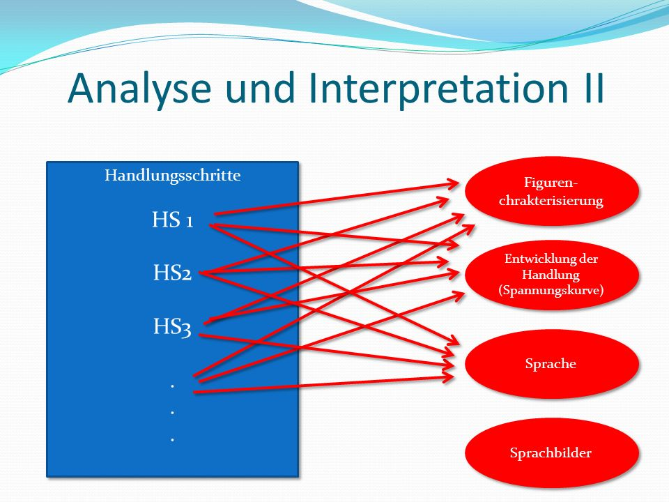 Analyse und Interpretation II