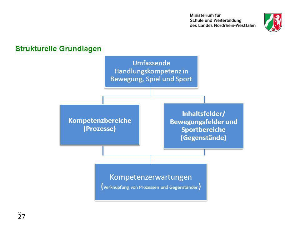 Kompetenzerwartungen (Verknüpfung von Prozessen und Gegenständen)