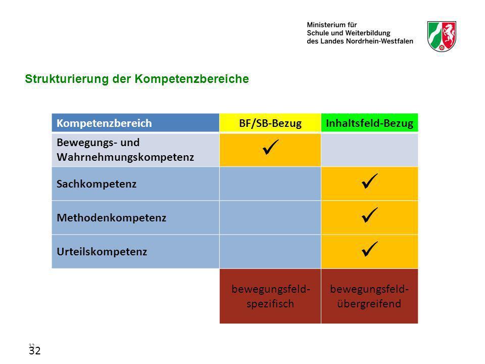 Strukturierung der Kompetenzbereiche
