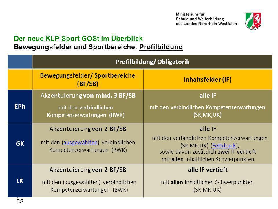 Profilbildung/ Obligatorik Bewegungsfelder/ Sportbereiche (BF/SB)