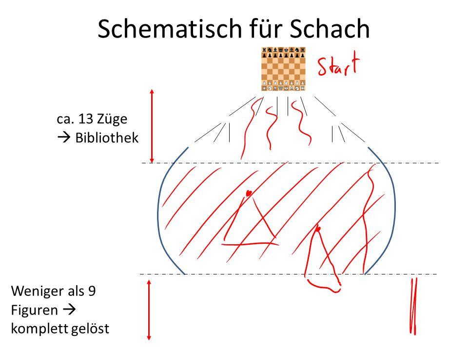 Schematisch für Schach