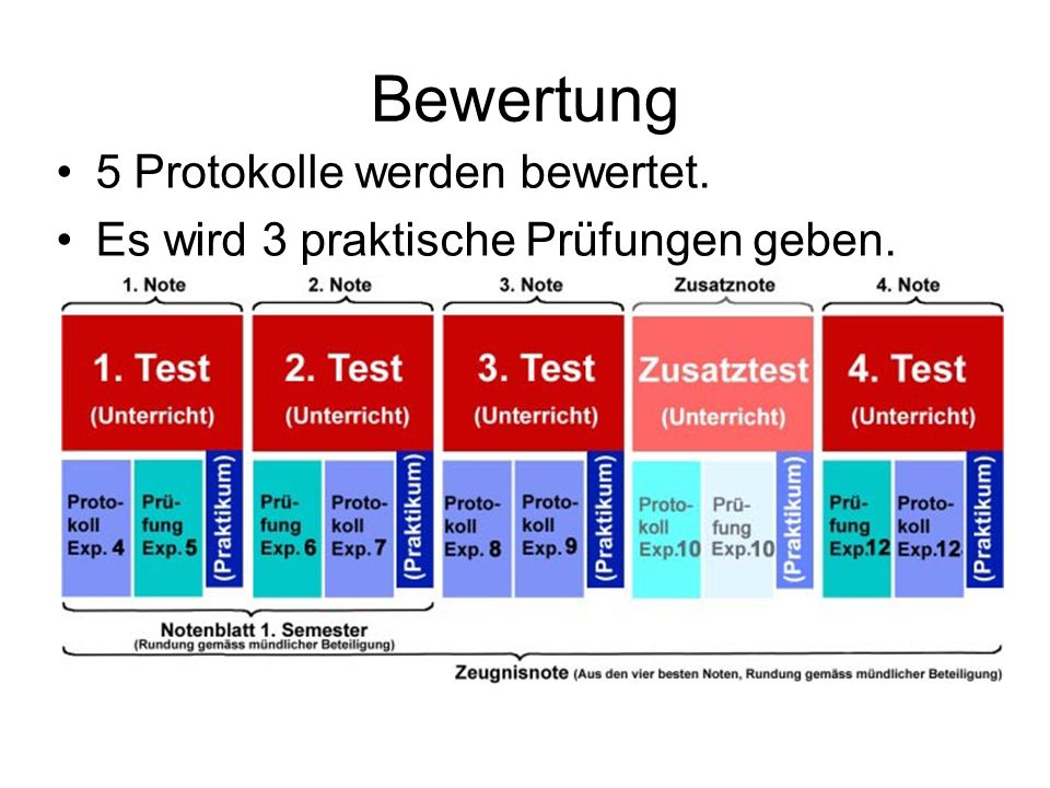 Bewertung 5 Protokolle werden bewertet.